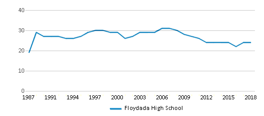 This chart display the total teachers of Floydada High School by year, with the latest 2017-18 school year data.