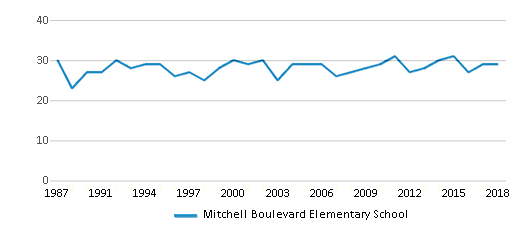 This chart display the total teachers of Mitchell Boulevard Elementary School by year, with the latest 2017-18 school year data.