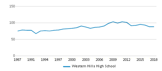 This chart display the total teachers of Western Hills High School by year, with the latest 2017-18 school year data.