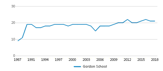 This chart display the total teachers of Gordon School by year, with the latest 2017-18 school year data.