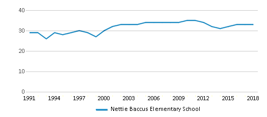 This chart display the total teachers of Nettie Baccus Elementary School by year, with the latest 2017-18 school year data.