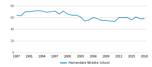 This chart display the total teachers of Harlandale Middle School by year, with the latest 2017-18 school year data.