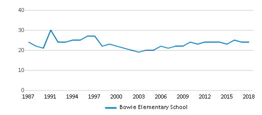 This chart display the total teachers of Bowie Elementary School by year, with the latest 2017-18 school year data.