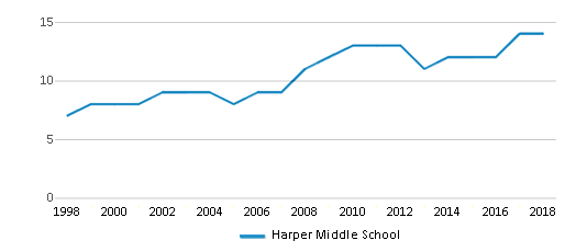 This chart display the total teachers of Harper Middle School by year, with the latest 2017-18 school year data.