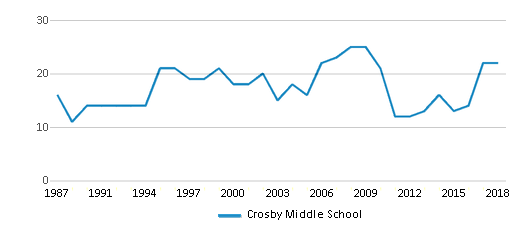 This chart display the total teachers of Crosby Middle School by year, with the latest 2017-18 school year data.