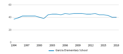 This chart display the total teachers of Garcia Elementary School by year, with the latest 2017-18 school year data.