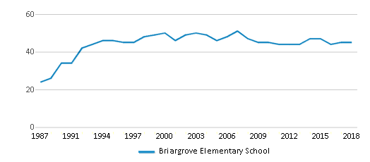 This chart display the total teachers of Briargrove Elementary School by year, with the latest 2017-18 school year data.