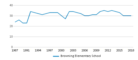 This chart display the total teachers of Browning Elementary School by year, with the latest 2017-18 school year data.