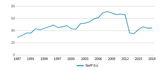 This chart display the total teachers of Neff Ecc by year, with the latest 2017-18 school year data.