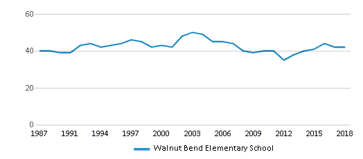 This chart display the total teachers of Walnut Bend Elementary School by year, with the latest 2017-18 school year data.