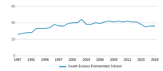 This chart display the total teachers of South Euless Elementary School by year, with the latest 2017-18 school year data.