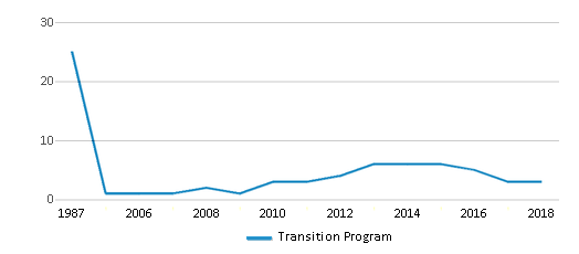 This chart display the total teachers of Transition Program by year, with the latest 2017-18 school year data.