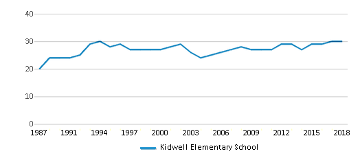 This chart display the total teachers of Kidwell Elementary School by year, with the latest 2017-18 school year data.