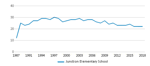 This chart display the total teachers of Junction Elementary School by year, with the latest 2017-18 school year data.
