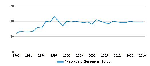 This chart display the total teachers of West Ward Elementary School by year, with the latest 2017-18 school year data.