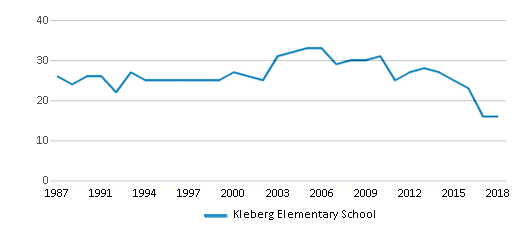 This chart display the total teachers of Kleberg Elementary School by year, with the latest 2017-18 school year data.