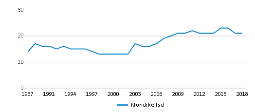 This chart display the total teachers of Klondike Isd by year, with the latest 2017-18 school year data.