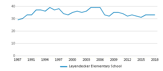 This chart display the total teachers of Leyendecker Elementary School by year, with the latest 2017-18 school year data.