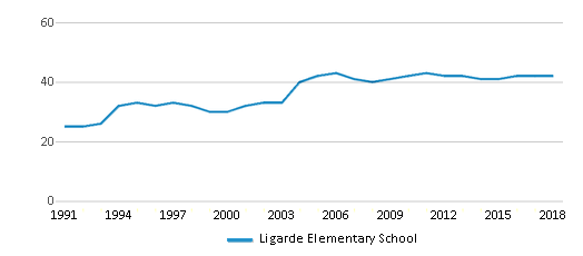 This chart display the total teachers of Ligarde Elementary School by year, with the latest 2017-18 school year data.