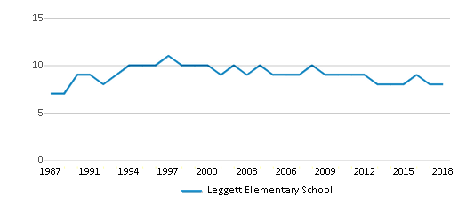 This chart display the total teachers of Leggett Elementary School by year, with the latest 2017-18 school year data.