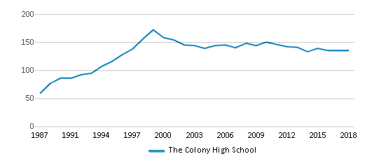 This chart display the total teachers of The Colony High School by year, with the latest 2017-18 school year data.