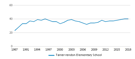 This chart display the total teachers of Tarver-rendon Elementary School by year, with the latest 2017-18 school year data.