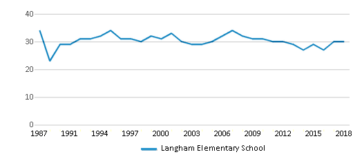 This chart display the total teachers of Langham Elementary School by year, with the latest 2017-18 school year data.