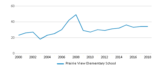 This chart display the total teachers of Prairie View Elementary School by year, with the latest 2017-18 school year data.