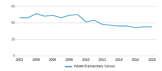 This chart display the total teachers of Wyatt Elementary School by year, with the latest 2017-18 school year data.