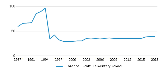 This chart display the total teachers of Florence J Scott Elementary School by year, with the latest 2017-18 school year data.