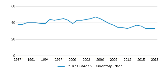 This chart display the total teachers of Collins Garden Elementary School by year, with the latest 2017-18 school year data.