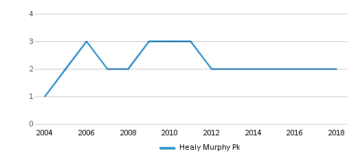 This chart display the total teachers of Healy Murphy Pk by year, with the latest 2017-18 school year data.