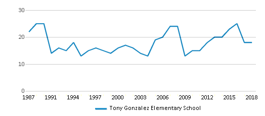 This chart display the total teachers of Tony Gonzalez Elementary School by year, with the latest 2017-18 school year data.