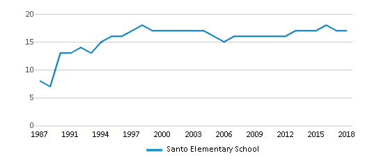 This chart display the total teachers of Santo Elementary School by year, with the latest 2017-18 school year data.