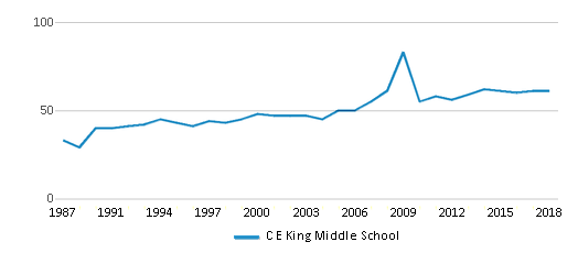 This chart display the total teachers of C E King Middle School by year, with the latest 2017-18 school year data.