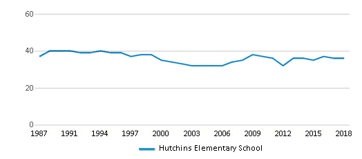 This chart display the total teachers of Hutchins Elementary School by year, with the latest 2017-18 school year data.