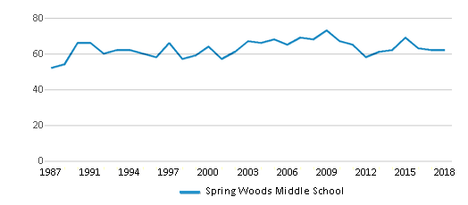 This chart display the total teachers of Spring Woods Middle School by year, with the latest 2017-18 school year data.