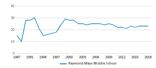 This chart display the total teachers of Raymond Mays Middle School by year, with the latest 2017-18 school year data.