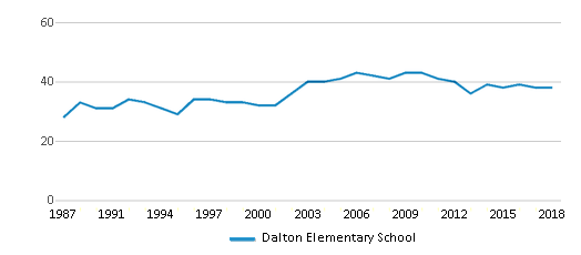 This chart display the total teachers of Dalton Elementary School by year, with the latest 2017-18 school year data.