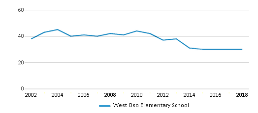 This chart display the total teachers of West Oso Elementary School by year, with the latest 2017-18 school year data.