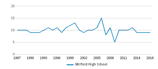 This chart display the total teachers of Milford High School by year, with the latest 2017-18 school year data.