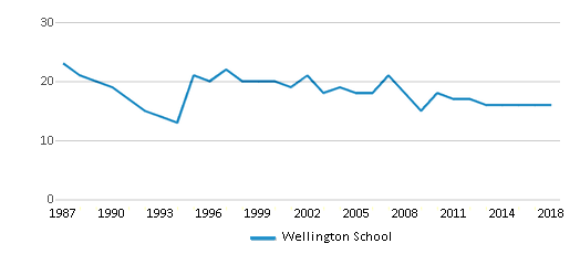 This chart display the total teachers of Wellington School by year, with the latest 2017-18 school year data.