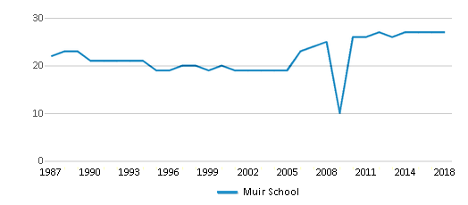 This chart display the total teachers of Muir School by year, with the latest 2017-18 school year data.