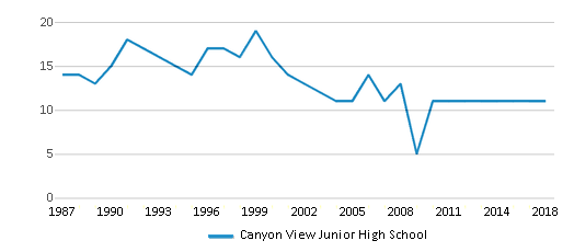 This chart display the total teachers of Canyon View Junior High School by year, with the latest 2017-18 school year data.