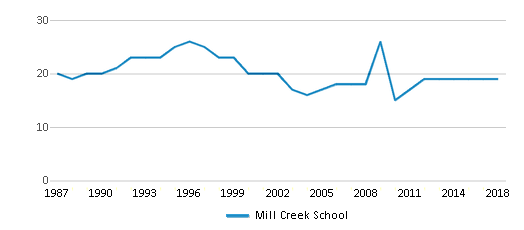 This chart display the total teachers of Mill Creek School by year, with the latest 2017-18 school year data.