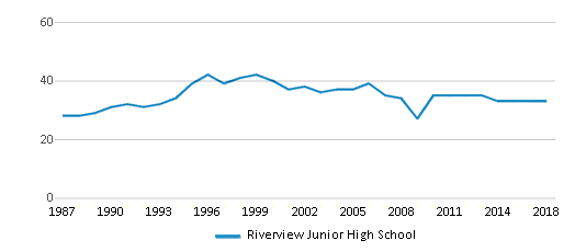 This chart display the total teachers of Riverview Junior High School by year, with the latest 2017-18 school year data.