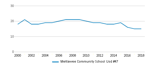 This chart display the total teachers of Mettawee Community School Usd #47 by year, with the latest 2017-18 school year data.