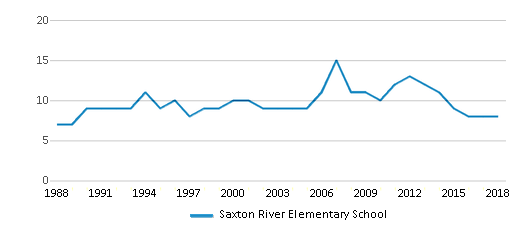 This chart display the total teachers of Saxton River Elementary School by year, with the latest 2017-18 school year data.