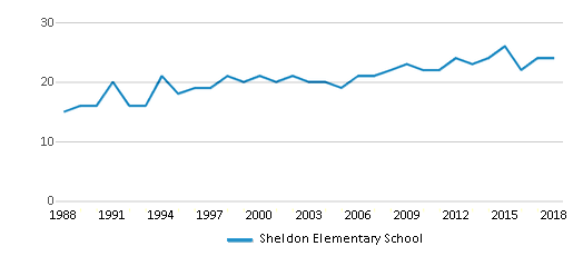 This chart display the total teachers of Sheldon Elementary School by year, with the latest 2017-18 school year data.