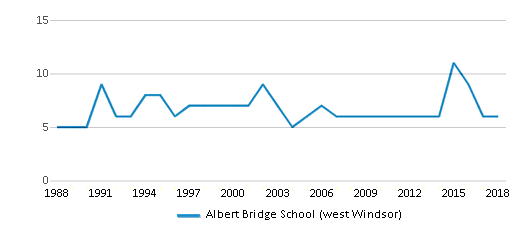 This chart display the total teachers of Albert Bridge School (west Windsor) by year, with the latest 2017-18 school year data.